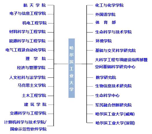 34所考研招生就业详解:哈尔滨工业大学