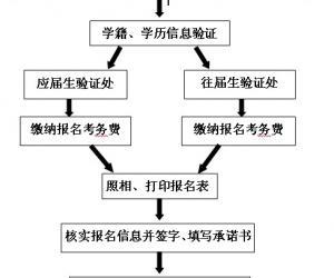 天津医科大学报考点2012研招报名现场确认通知