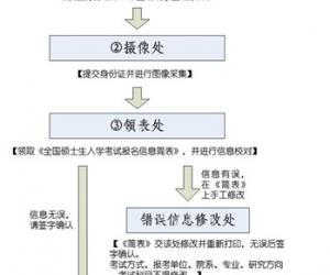 北京师范大学报考点2012研招报名现场确认指南